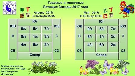 Комбинации Годовых и Месячных Летящих Звезд на 2016 год