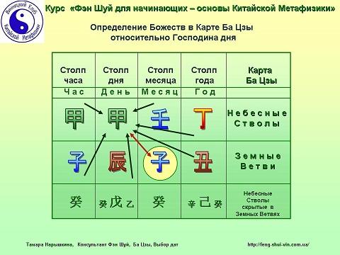 карта ба цзы